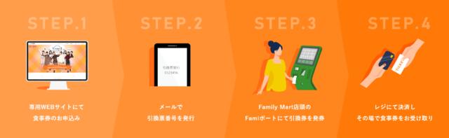 GoToイート大阪府食事券購入方法と使い方を紹介!期限はいつからいつで対象店舗は?